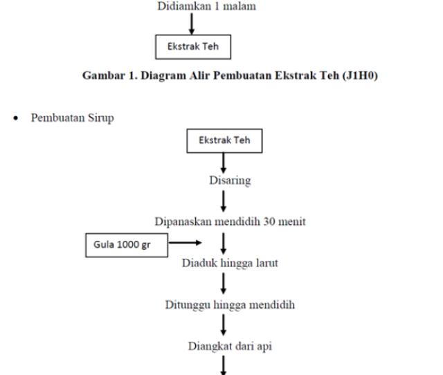 Berikut adalah diagram alir pembuatan sirup green tea dengan berikut adalah diagram alir pembuatan sirup green tea dengan perbandingan yang ditunjukkan pada gambar dan ccuart Choice Image