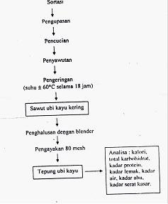 Pangan pengolahan sir ossiris home site laman 5 gambar diagram alir proses pembuatan ubi kayu ccuart Images