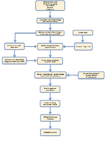Permen nougat sir ossiris home site diagram alir proses pembuatan permen nougat ccuart Gallery