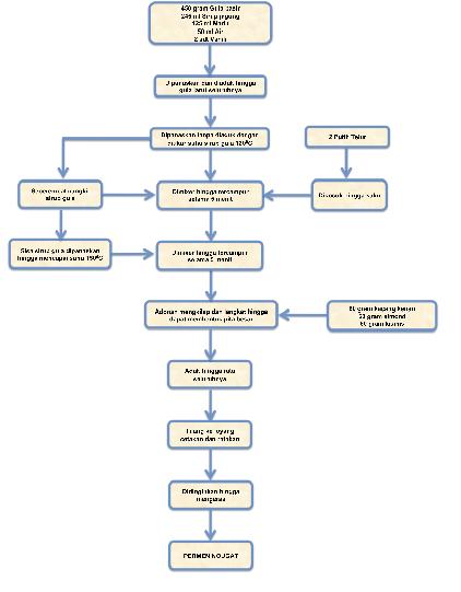 Ilmu dan teknlogi pangan sir ossiris home site laman 26 diagram alir proses pembuatan permen nougat ccuart Gallery