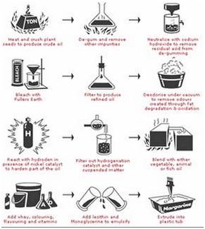 Proses Pembuatan Margarin Sir Ossiris Home Site