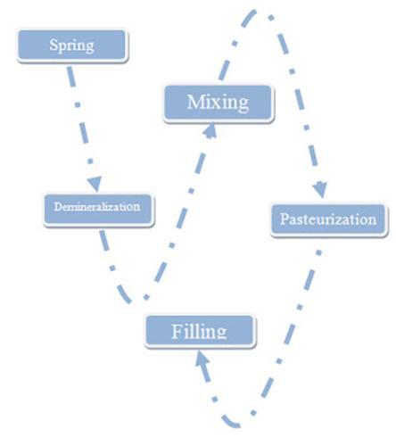 Proses pengolahan minuman isotonik sir ossiris home site berikut ini diagram alir proses pembuatan secara umum ccuart Image collections